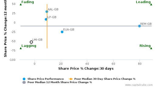 Lonmin Plc breached its 50 day moving average in a Bearish Manner : LMI-GB : August 25, 2016