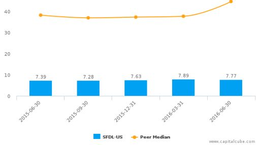 Security Federal Corp. :SFDL-US: Earnings Analysis: Q2, 2016 By the Numbers : August 1, 2016