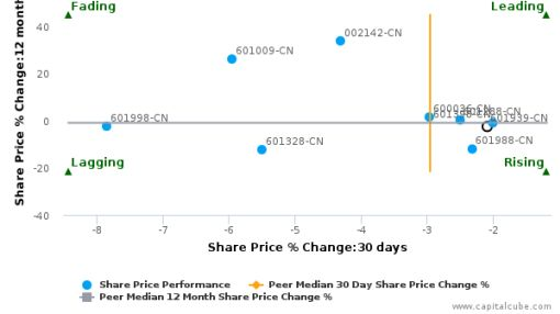 China Construction Bank Corp. breached its 50 day moving average in a Bearish Manner : 601939-CN : September 27, 2016