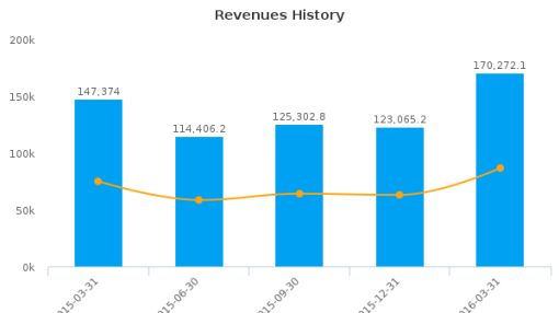 Housing Development Finance Corp. Ltd. :500010-IN: Earnings Analysis: Q4, 2016 By the Numbers