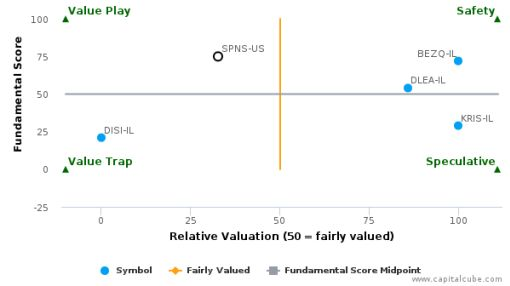 Sapiens International Corp. NV : Overvalued relative to peers, but good fundamentals
