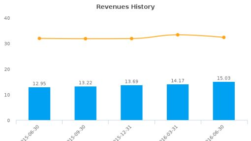 Hingham Institution for Savings :HIFS-US: Earnings Analysis: Q2, 2016 By the Numbers : July 21, 2016