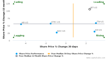 John Bean Technologies Corp. breached its 50 day moving average in a Bullish Manner : JBT-US : January 26, 2017