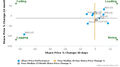 TETRA Technologies, Inc. breached its 50 day moving average in a Bearish Manner : TTI-US : September 1, 2016