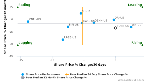 Bob Evans Farms, Inc. breached its 50 day moving average in a Bearish Manner : BOBE-US : September 21, 2016