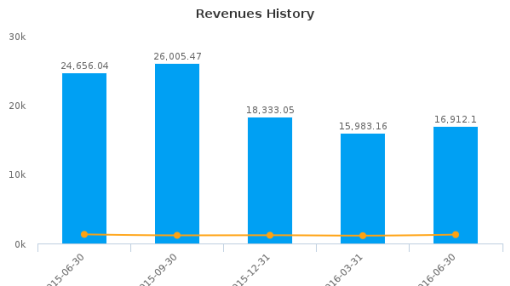 Noble Group Ltd. :N21-SG: Earnings Analysis: Q2, 2016 By the Numbers : September 16, 2016