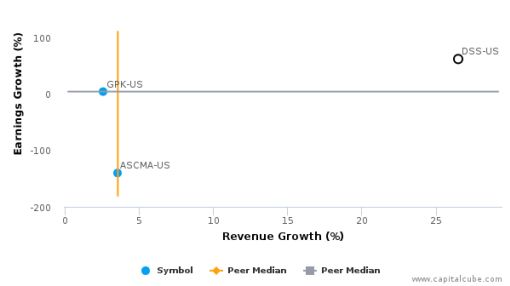 Document Security Systems, Inc. :DSS-US: Earnings Analysis: Q1, 2016 By the Numbers