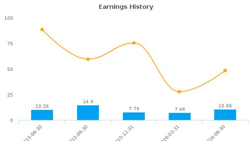 Agree Realty Corp. :ADC-US: Earnings Analysis: Q2, 2016 By the Numbers : July 27, 2016