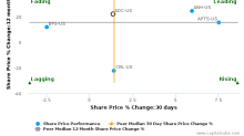 Agree Realty Corp. breached its 50 day moving average in a Bearish Manner : ADC-US : May 1, 2017
