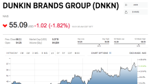 GOLDMAN: 3 reasons to sell Dunkin Donuts