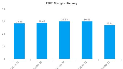 Anheuser-Busch InBev SA :BUD-US: Earnings Analysis: Q1, 2016 By the Numbers : July 22, 2016