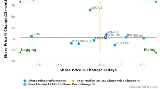 Syntel, Inc. breached its 50 day moving average in a Bearish Manner : SYNT-US : August 17, 2016