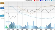 Can Suncor Energy (SU) Run Higher on Strong Earnings Estimate Revisions?