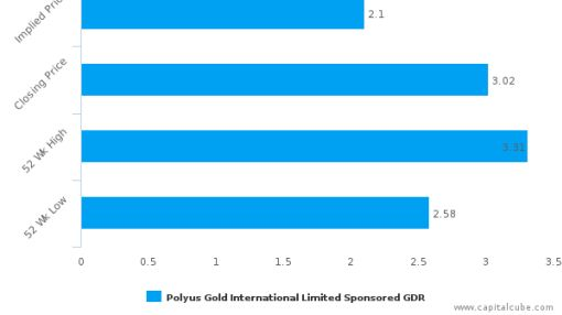 Polyus Gold International Ltd.: Price momentum supported by strong fundamentals