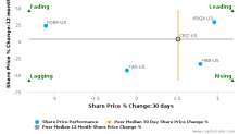 CBIZ, Inc. breached its 50 day moving average in a Bullish Manner : CBZ-US : October 17, 2016