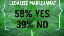 Poll: Majority of Americans in Favor of Legalizing Marijuana