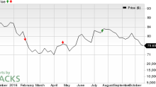 Should You Buy Novartis (NVS) Ahead of Earnings?