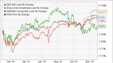 2016's Leading Loser REITs That are Now Worth a Look