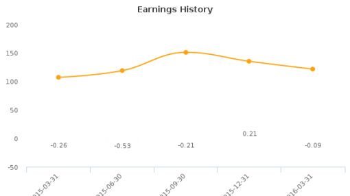 Truett-Hurst, Inc. :THST-US: Earnings Analysis: Q3, 2016 By the Numbers