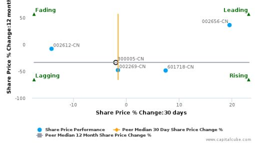 Toread Holdings Group Co. Ltd. breached its 50 day moving average in a Bearish Manner : 300005-CN : July 29, 2016