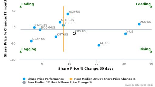 Carpenter Technology Corp. breached its 50 day moving average in a Bullish Manner : CRS-US : June 24, 2016
