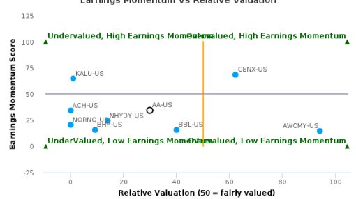 Alcoa, Inc. breached its 50 day moving average in a Bearish Manner : AA-US : August 25, 2016