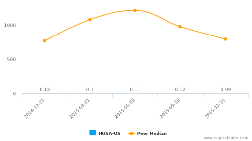 Houston American Energy Corp. :HUSA-US: Earnings Analysis: Q4, 2015 By the Numbers