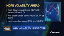Why volatility is not over