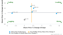 XL Group Ltd. breached its 50 day moving average in a Bearish Manner : XL-US : October 21, 2016