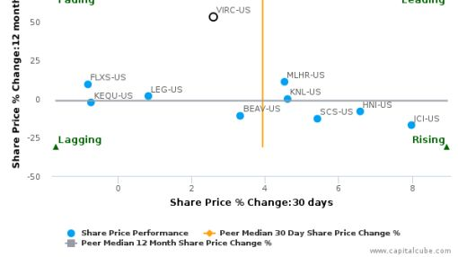 Virco Manufacturing Corp.: Strong price momentum but will it sustain?