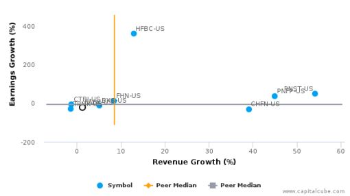 First Advantage Bancorp :FABK-US: Earnings Analysis: Q2, 2016 By the Numbers : August 3, 2016