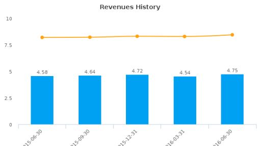 Magyar Bancorp, Inc. :MGYR-US: Earnings Analysis: Q3, 2016 By the Numbers : August 1, 2016