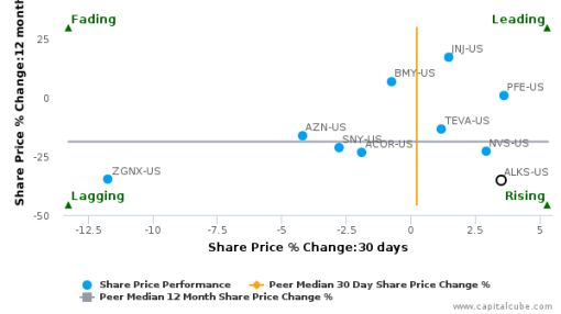 Alkermes Plc breached its 50 day moving average in a Bearish Manner : ALKS-US : June 20, 2016