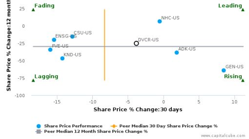 Diversicare Healthcare Services, Inc.: Price momentum supported by strong fundamentals