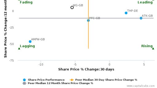 John Wood Group Plc breached its 50 day moving average in a Bearish Manner : WG-GB : August 3, 2016