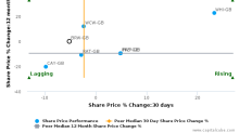 Brewin Dolphin Holdings Plc breached its 50 day moving average in a Bearish Manner : BRW-GB : October 11, 2016