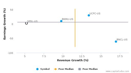 Security Federal Corp. :SFDL-US: Earnings Analysis: Q2, 2016 By the Numbers : July 27, 2016