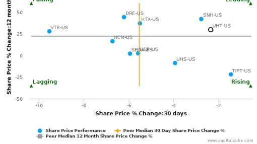 Universal Health Realty Income Trust breached its 50 day moving average in a Bearish Manner : UHT-US : September 14, 2016