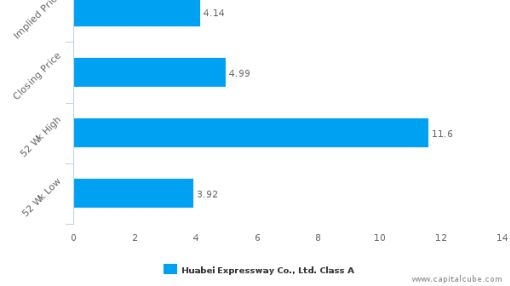 Huabei Expressway Co. Ltd. : Overvalued relative to peers, but may deserve another look