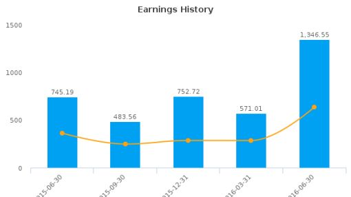 MISC Bhd. :3816-MY: Earnings Analysis: Q2, 2016 By the Numbers : August 17, 2016