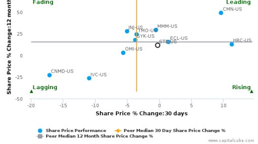 STERIS Plc breached its 50 day moving average in a Bearish Manner : STE-US : August 25, 2016