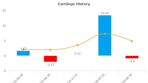 Overstock.com, Inc. :OSTK-US: Earnings Analysis: Q2, 2016 By the Numbers : August 10, 2016