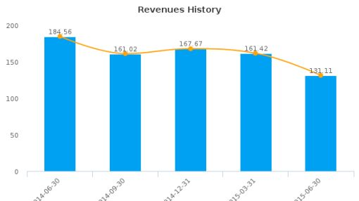 Nevsun Resources Ltd. Earnings Q2*, 2015