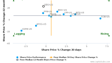 Southside Bancshares, Inc. breached its 50 day moving average in a Bearish Manner : SBSI-US : October 14, 2016