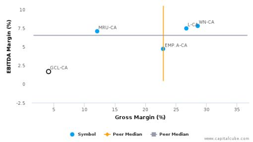 Colabor Group, Inc. :GCL-CA: Earnings Analysis: 2015 By the Numbers