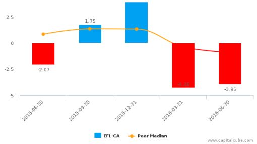 Electrovaya, Inc. :EFL-CA: Earnings Analysis: Q3, 2016 By the Numbers : August 24, 2016
