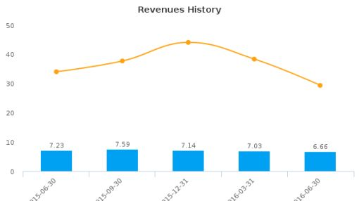 Forward Industries, Inc. :FORD-US: Earnings Analysis: Q3, 2016 By the Numbers : August 16, 2016