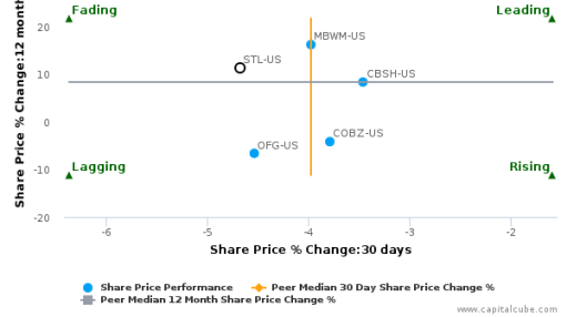 Sterling Bancorp breached its 50 day moving average in a Bullish Manner : STL-US : July 11, 2016