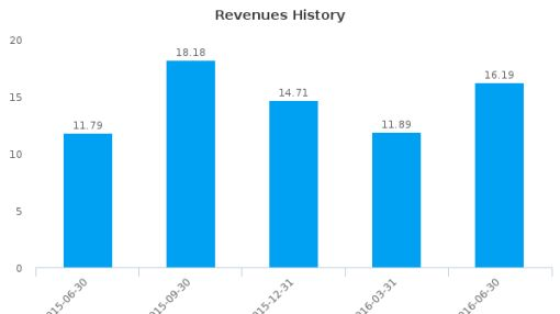 Texas Pacific Land Trust :TPL-US: Earnings Analysis: Q2, 2016 By the Numbers : August 9, 2016