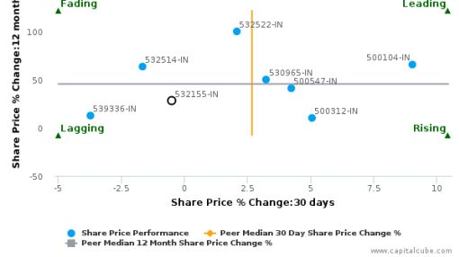 GAIL (India) Ltd. breached its 50 day moving average in a Bearish Manner : 532155-IN : September 28, 2016
